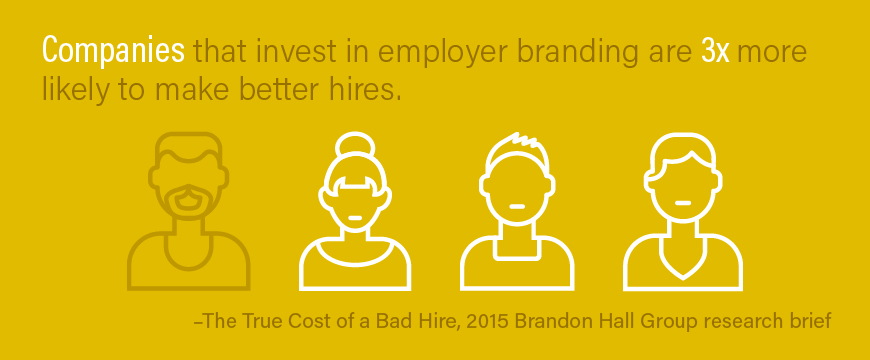 Graphic: Companies that invest in employer branding are three times more likely to make better hires. –Brandon Hall Group