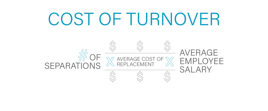 To calculate the cost of your company's turnover, multiply the average cost of replacing that type of employee by the average employee salary. Then multiply the result by the number of separated employees in a given time period.